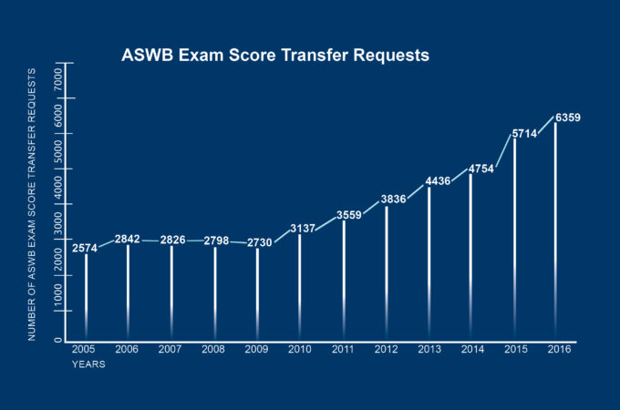 Exam Transfer Graphic 2017 mobility